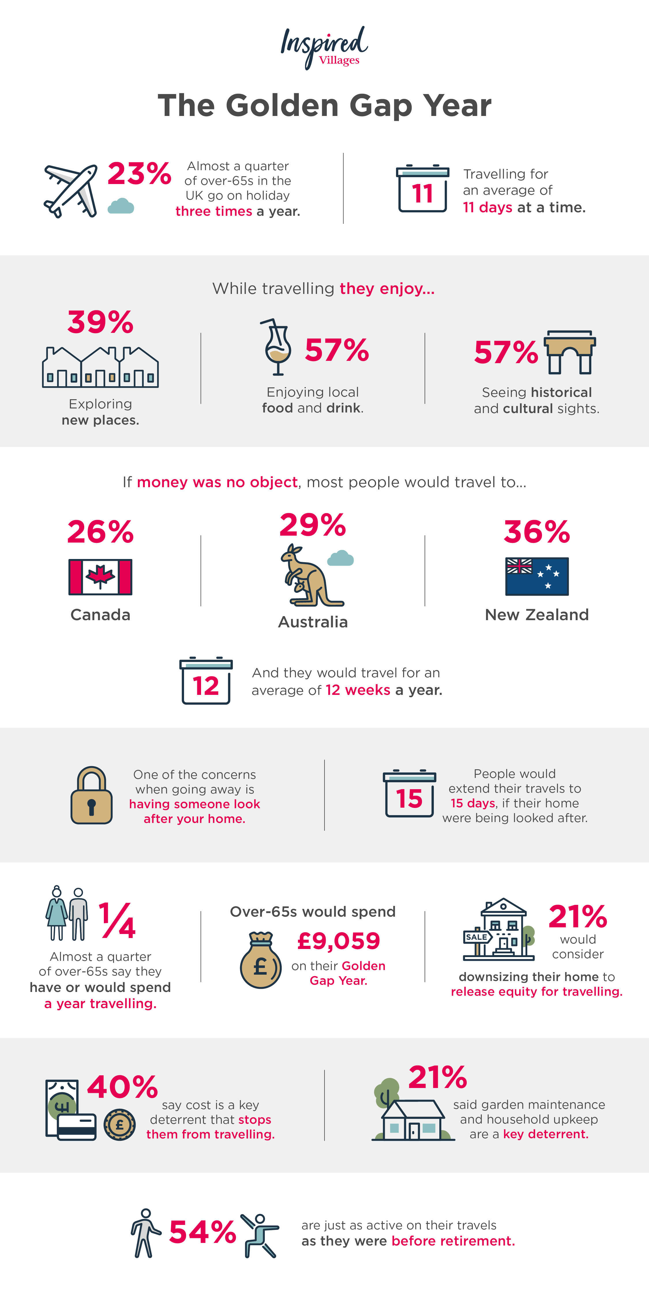 Rise of the Golden Gap Year Infographic